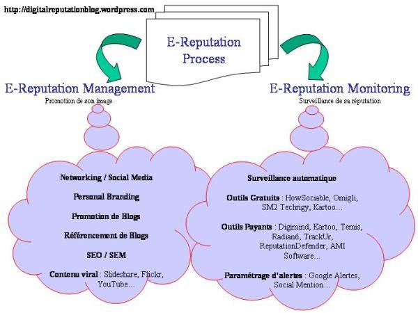 E-Reputation_Model