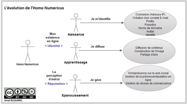 L'évolution de l'Homo Numericus